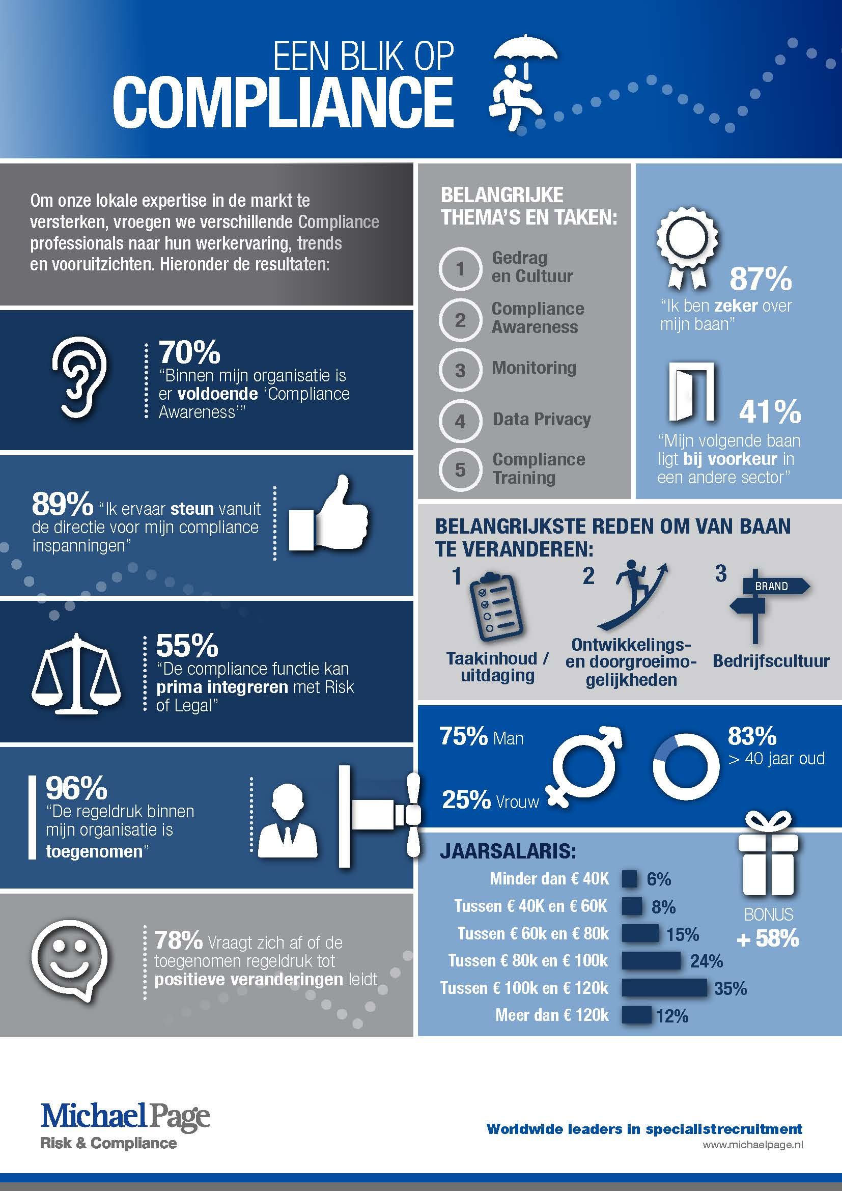 Michael PAge NL Compliance Infographic-v8