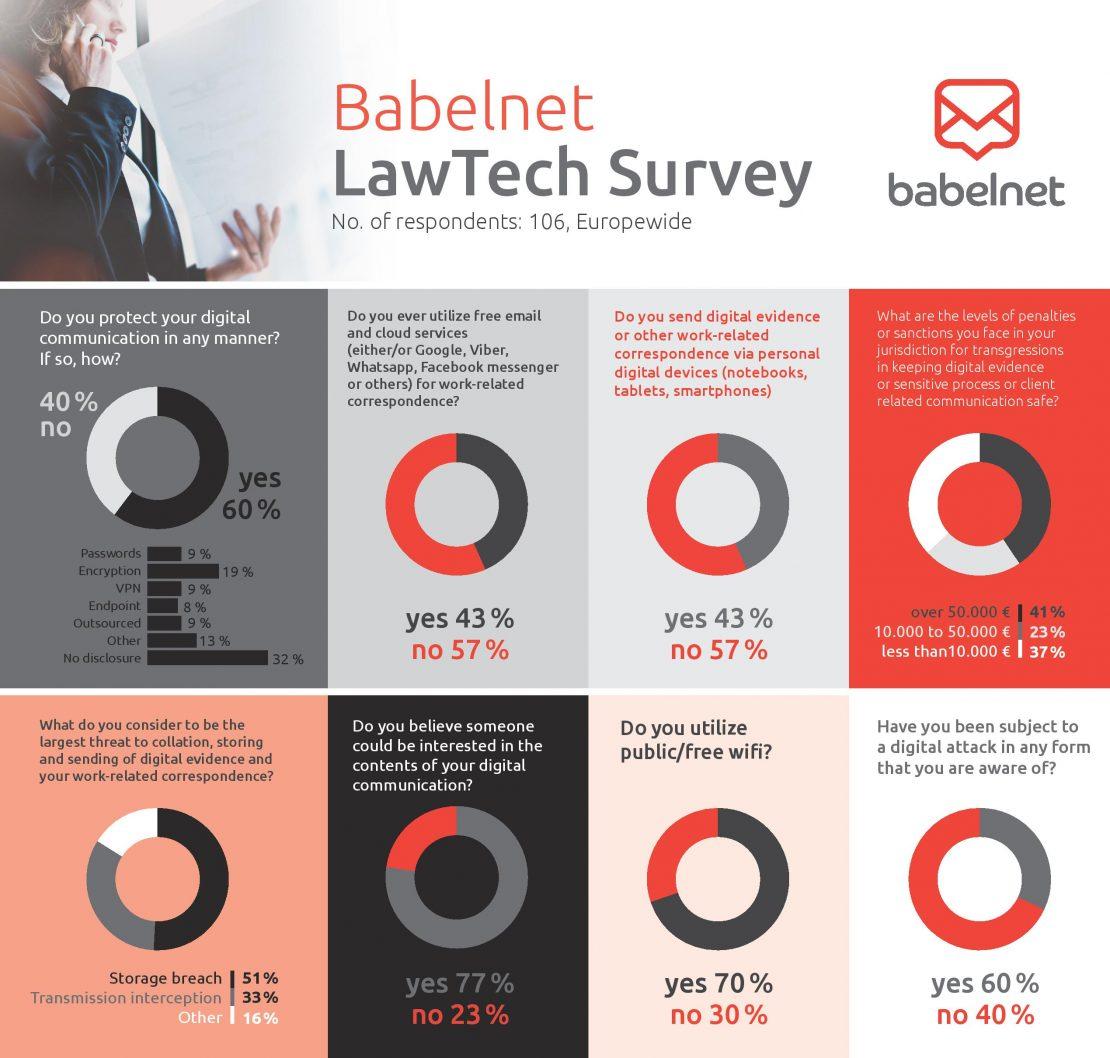 Brussels_Lawtech_poll