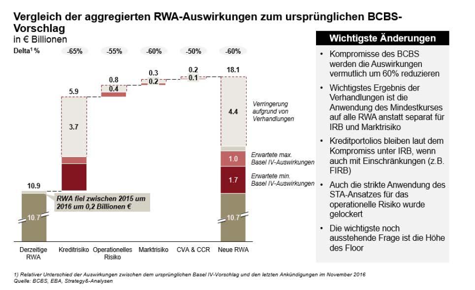 PI_Strategy_Basel IV_Schätzung Kapitalbedarf Banken
