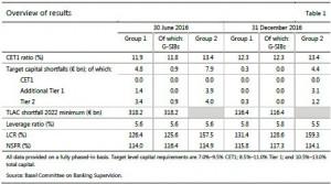Afbeelding tabel Basel III