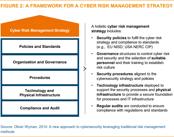 R and C Cyber risk management strategy 2017
