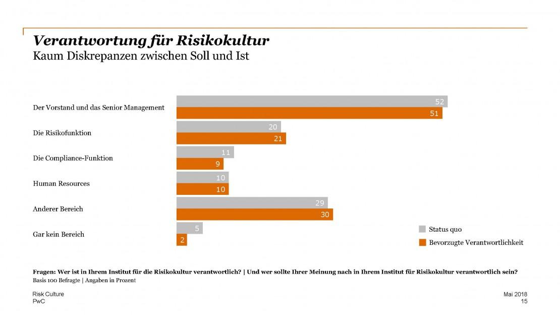 PwC_Befragungsergebnisse_Risk-Culture-2