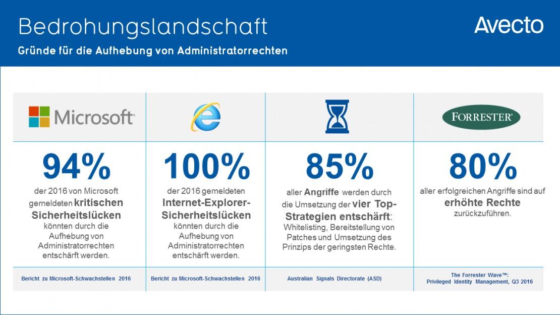 Slide 5_German