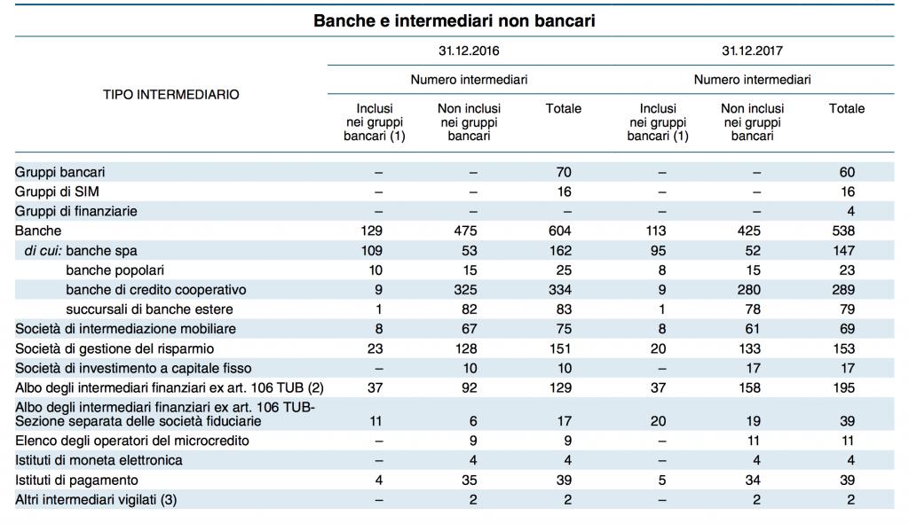 Banche e Intermediari non bancari 2017