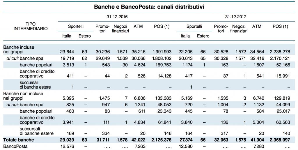 Banche e canali distributivi 2017
