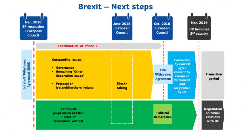 Brexit_Pianificazione 2017-2019