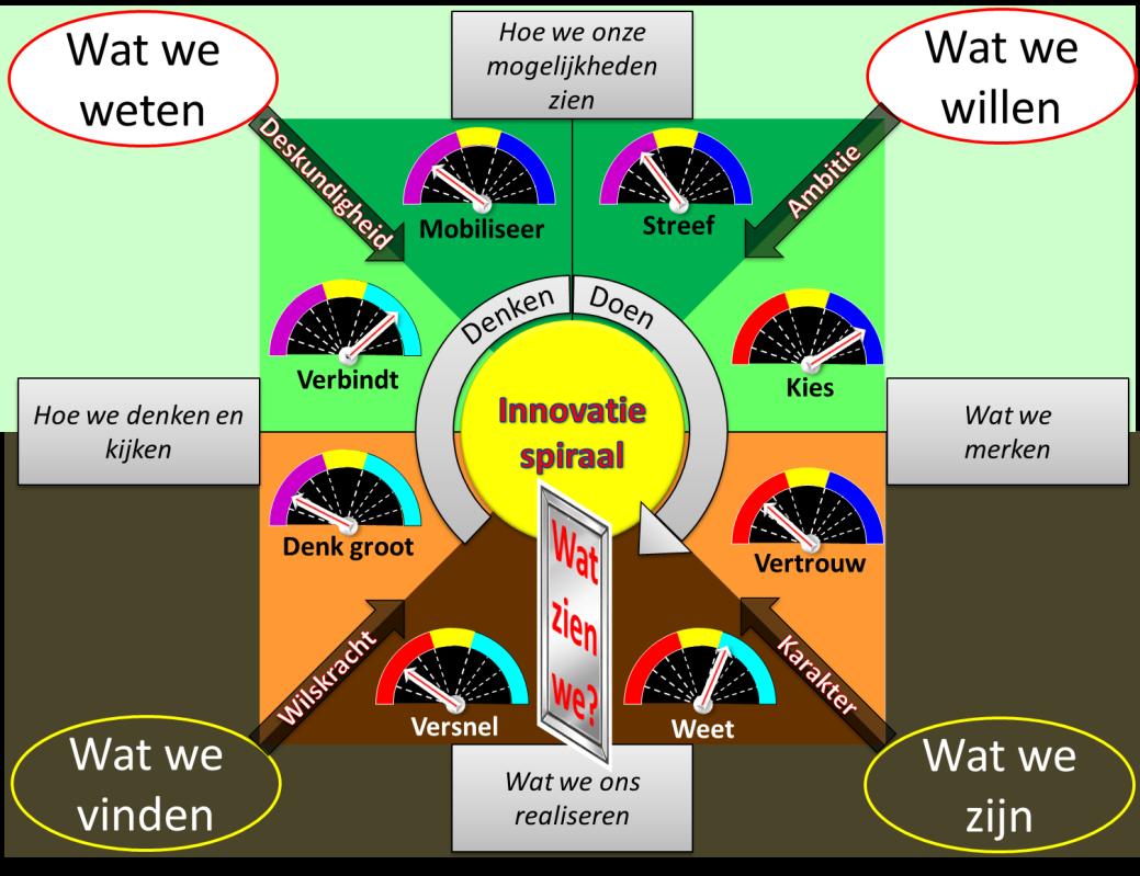 Flow illustratie