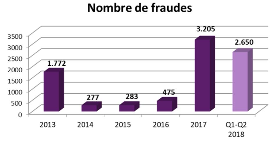 grafiek_1_17 Febelfin 2018