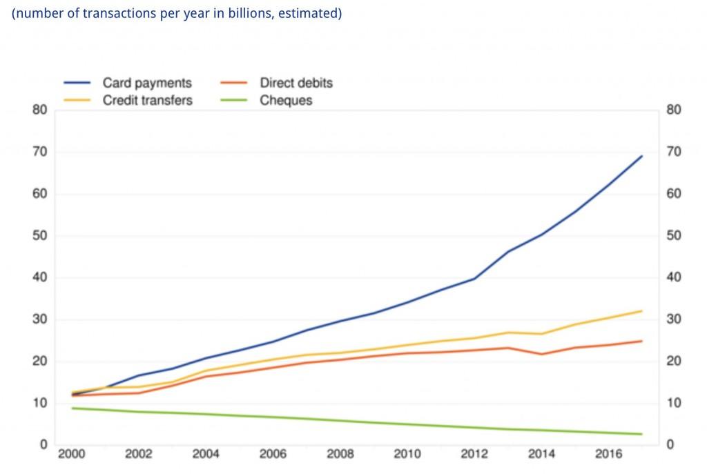 I pagamenti nella UE 2000-2017 ECB Press