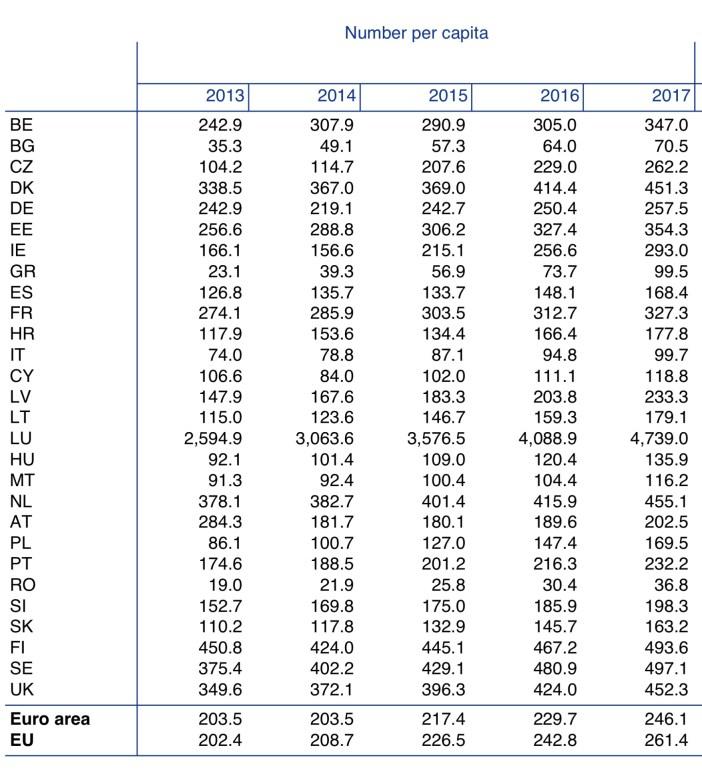 Payments per capita ECB Statistics