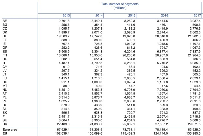 Payments total number ECB Statistics