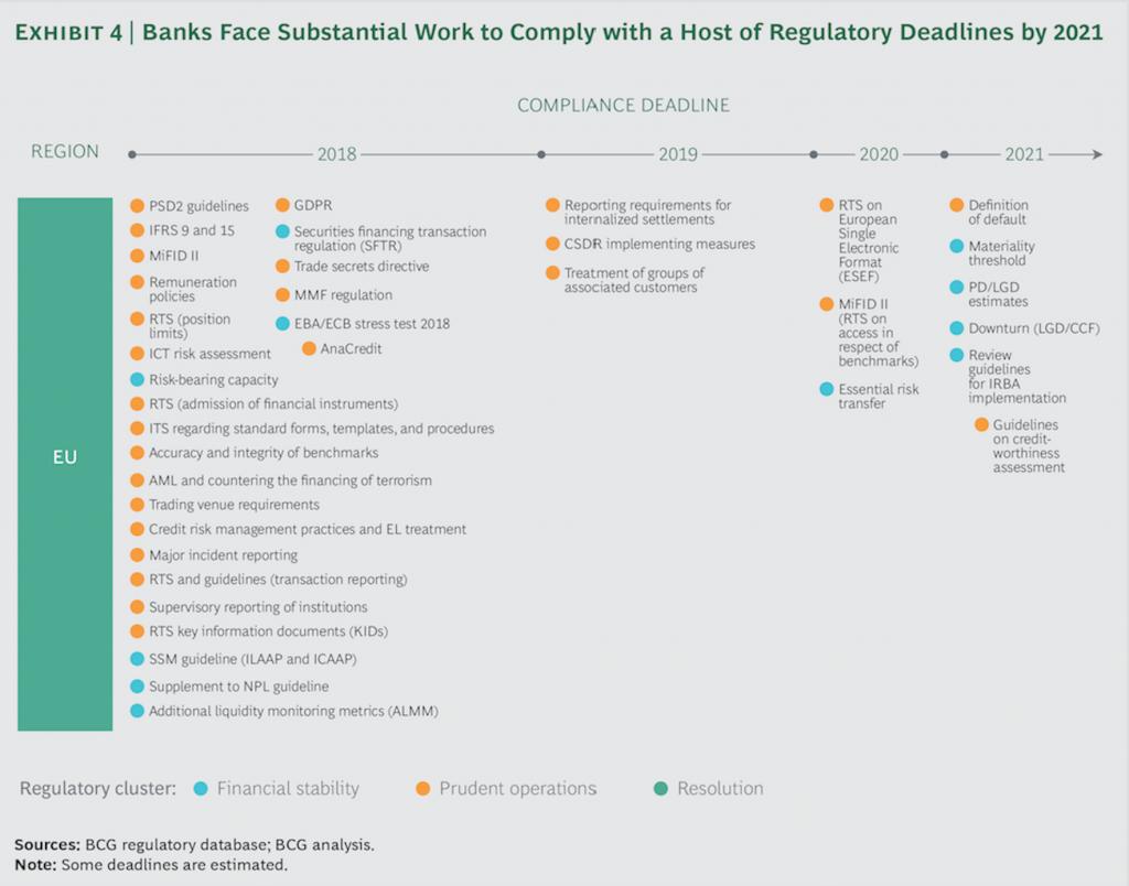 RegTech_Regulations 2017-2021