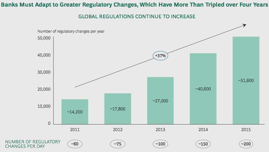 RegTech_Regulations amendments
