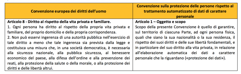 Principi in materia di Privacy
