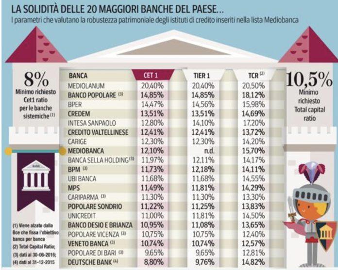 Source Mediobanca_Solidita delle banche